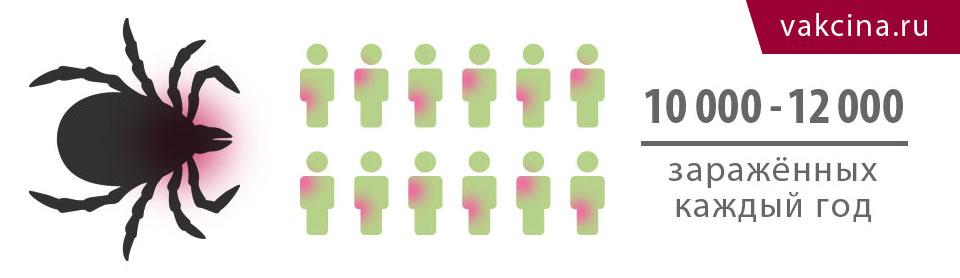 Количество заражённых клещевым энценфалитом в год